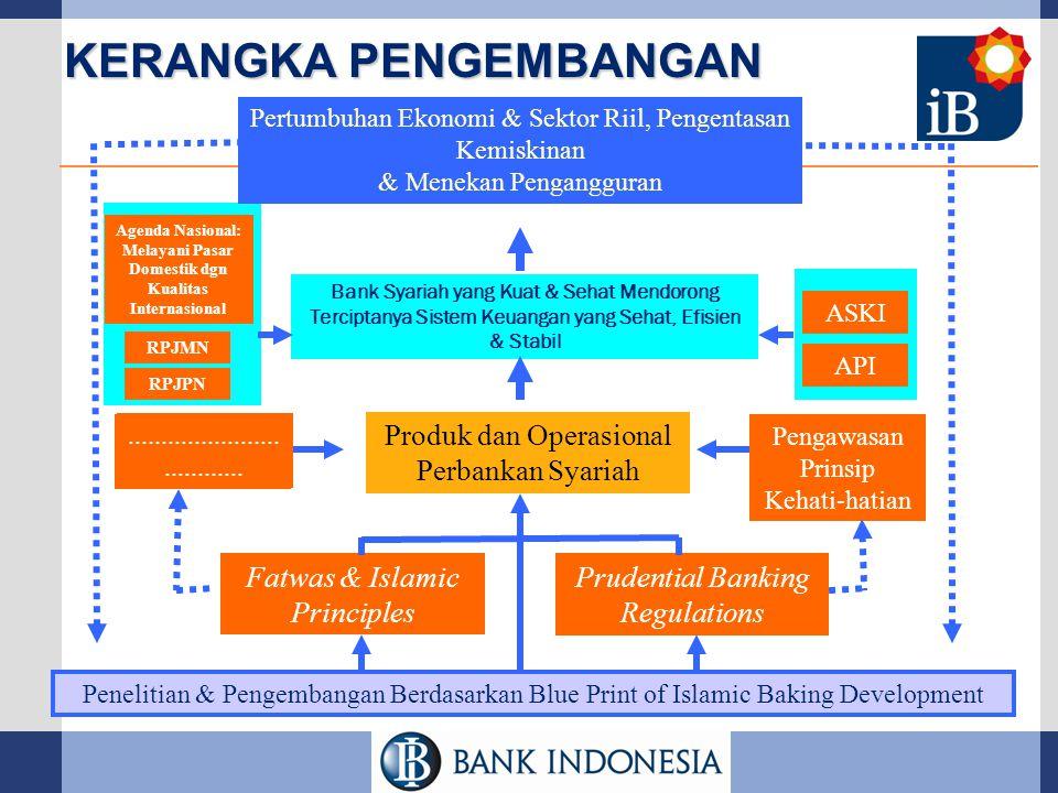 KERANGKA PENGEMBANGAN Fatwas & Islamic Principles Prudential Banking Regulations Produk dan Operasional Perbankan Syariah Pertumbuhan Ekonomi & Sektor