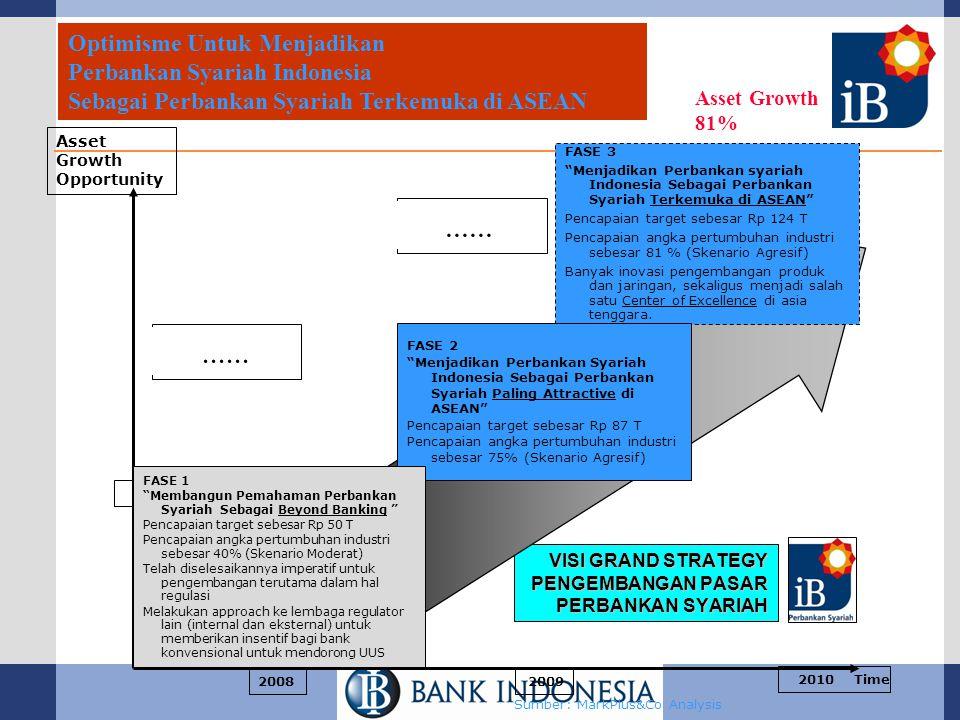 VISI GRAND STRATEGY PENGEMBANGAN PASAR PERBANKAN SYARIAH Sumber: MarkPlus&Co Analysis FASE 3 Menjadikan Perbankan syariah Indonesia Sebagai Perbankan Syariah Terkemuka di ASEAN Pencapaian target sebesar Rp 124 T Pencapaian angka pertumbuhan industri sebesar 81 % (Skenario Agresif) Banyak inovasi pengembangan produk dan jaringan, sekaligus menjadi salah satu Center of Excellence di asia tenggara.