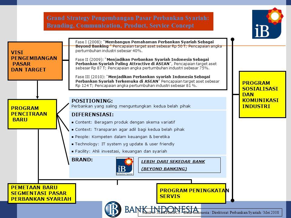 VISI PENGEMBANGAN PASAR DAN TARGET PROGRAM PENCITRAAN BARU PEMETAAN BARU SEGMENTASI PASAR PERBANKAN SYARIAH PROGRAM PENINGKATAN SERVIS PROGRAM SOSIALISASI DAN KOMUNIKASI INDUSTRI Fase I (2008): Membangun Pemahaman Perbankan Syariah Sebagai Beyond Banking Pencapaian target aset sebesar Rp 50 T; Pencapaian angka pertumbuhan industri sebesar 40%.