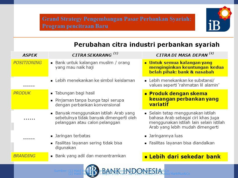 Perubahan citra industri perbankan syariah ASPEKCITRA SEKARANG (1) CITRA DI MASA DEPAN (2) POSITIONING Bank untuk kalangan muslim / orang yang mau naik haji Untuk semua kalangan yang menginginkan keuntungan kedua belah pihak: bank & nasabah ATRIBUT Lebih menekankan ke simbol keislaman Lebih menekankan ke substansi/ values seperti 'rahmatan lil alamin' PRODUK Tabungan bagi hasil Pinjaman tanpa bunga tapi serupa dengan perbankan konvensional Produk dengan skema keuangan perbankan yang variatif CARA PENAWARAN Banyak menggunakan istilah Arab yang sebetulnya tidak banyak dimengerti oleh pelanggan atau calon pelanggan Selain tetap menggunakan istilah bahasa Arab sebagai ciri khas juga menggunakan istilah lain selain istilah Arab yang lebih mudah dimengerti SERVIS Jaringan terbatas Fasilitas layanan sering tidak bisa digunakan Jaringannya luas Fasilitas layanan bisa diandalkan BRANDING Bank yang adil dan menentramkan Lebih dari sekedar bank Sumber: (1) Hasil riset focus group dicsussions (FGD); Analisa MarkPlus&Co (2) Hasil riset FGD In-depth Interview, dan Desk Research; Analisa MarkPlus&Co Grand Strategy Pengembangan Pasar Perbankan Syariah: Program pencitraan Baru......