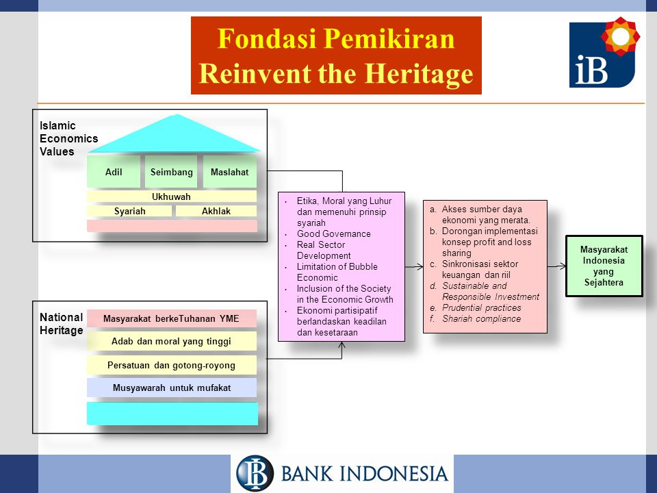 LEGAL FRAMEWORK  UU No.7/1992 yang diubah oleh UU No.10 Tahun 1998 tentang Perbankan :  dual banking system  dual system bank  UU No.23 Tahun 1999 yang diubah oleh UU No.3/2004 tentang Bank Indonesia:  Cara-cara pengendalian moneter dapat dilakukan berdasarkan Prinsip Syariah  Bank Indonesia dapat memberikan pembiayaan berdasarkan Prinsip Syariah kepada Bank untuk mengatasi kesulitan pendanaan jangka pendek  UU No.21 Tahun 2008 tentang Perbankan Syariah :  Perizinan dan pengaturan  Pembinaan, pengawasan dan pemeriksaan  Penyelesaian persengketaan  Pembentukan Komite Perbankan Syariah