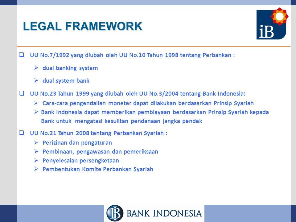 LEGAL FRAMEWORK  UU No.7/1992 yang diubah oleh UU No.10 Tahun 1998 tentang Perbankan :  dual banking system  dual system bank  UU No.23 Tahun 1999