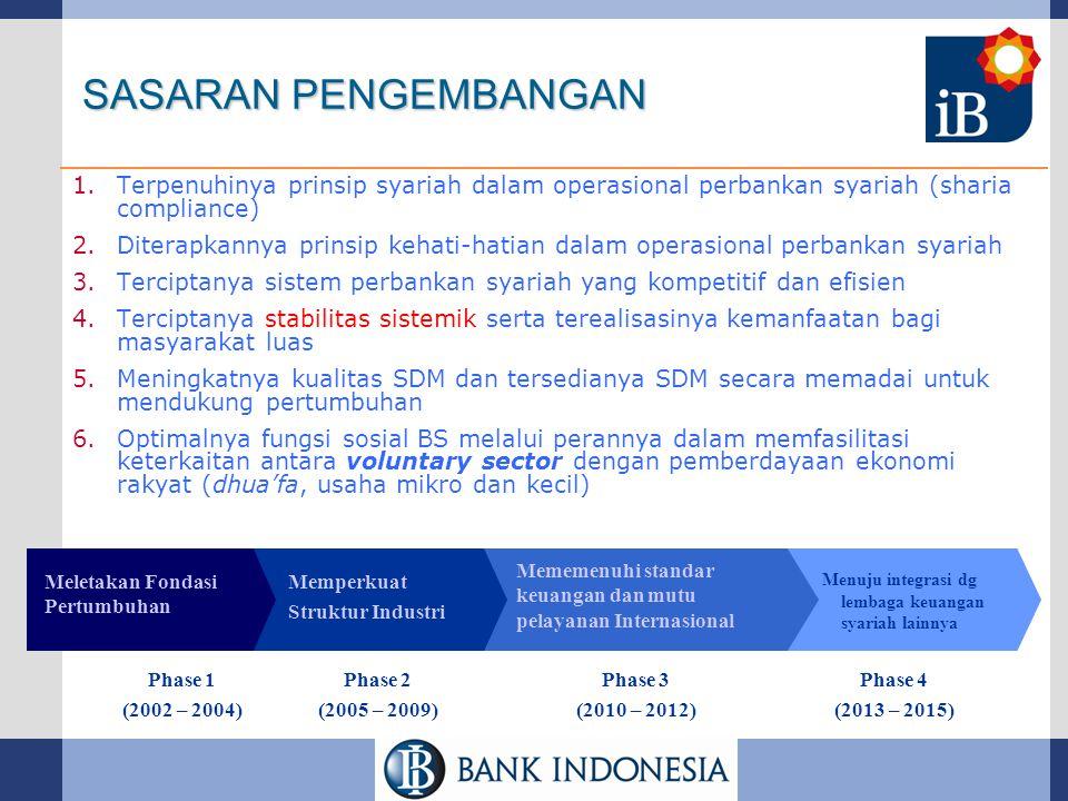 KERANGKA PENGEMBANGAN Fatwas & Islamic Principles Prudential Banking Regulations Produk dan Operasional Perbankan Syariah Pertumbuhan Ekonomi & Sektor Riil, Pengentasan Kemiskinan & Menekan Pengangguran Penelitian & Pengembangan Berdasarkan Blue Print of Islamic Baking Development Pengawasan Prinsip Kehati-hatian Pengawasan Syariah Bank Syariah yang Kuat & Sehat Mendorong Terciptanya Sistem Keuangan yang Sehat, Efisien & Stabil ASKI API Agenda Nasional: Melayani Pasar Domestik dgn Kualitas Internasional RPJMN RPJPN...................................