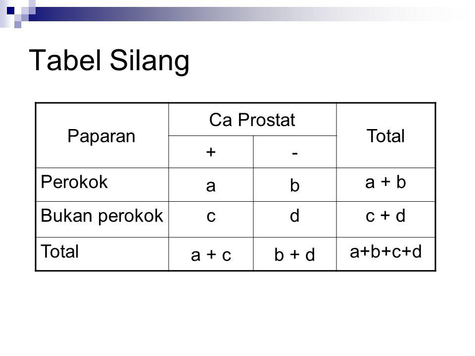 Tabel Silang Paparan Ca Prostat Total +- Perokok ab a + b Bukan perokokcdc + d Total a + cb + d a+b+c+d