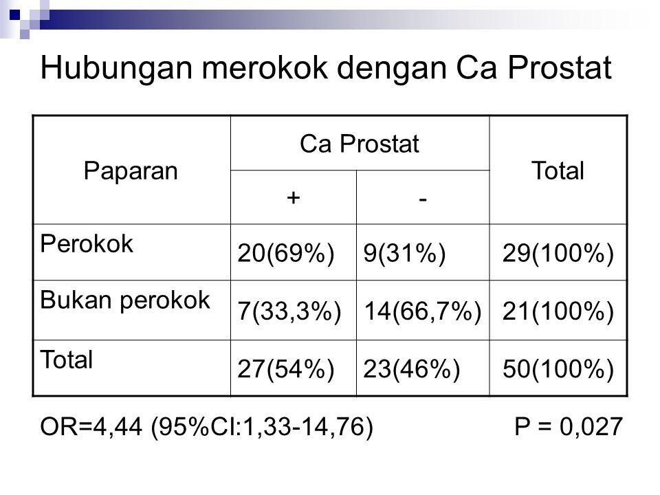 Hubungan merokok dengan Ca Prostat Paparan Ca Prostat Total +- Perokok 20(69%)9(31%)29(100%) Bukan perokok 7(33,3%)14(66,7%)21(100%) Total 27(54%)23(4