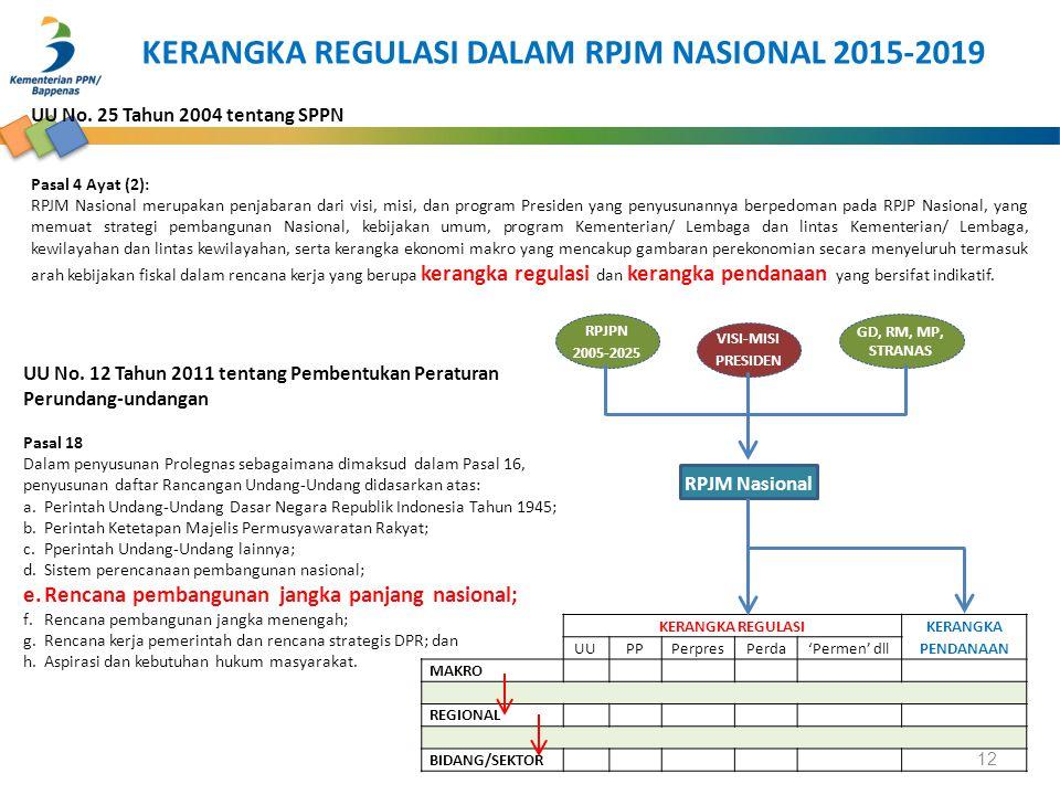 UU No. 12 Tahun 2011 tentang Pembentukan Peraturan Perundang-undangan Pasal 18 Dalam penyusunan Prolegnas sebagaimana dimaksud dalam Pasal 16, penyusu