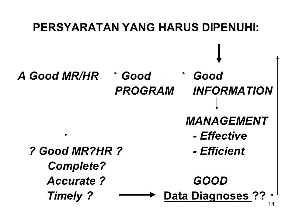 14 PERSYARATAN YANG HARUS DIPENUHI: A Good MR/HR GoodGood PROGRAMINFORMATION MANAGEMENT - Effective .