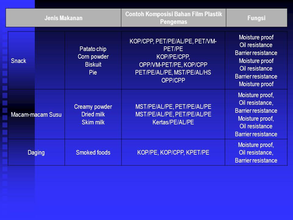 Jenis Makanan Contoh Komposisi Bahan Film Plastik Pengemas Fungsi Bahan dasar makanan Tepung terigu Bubuk roti Gula Mixed powder Spice Chemical seasoning Flavor Powdered soup Powdered miso soup Powdered juice PT/PE, OPP/PE, PE/kertas/PE OPP/PE/kertas/PE PE, kertas/PE, PT/PE, CPP/OPP/CPP Kertas/PE/AL/PE, KPET/PE, KPT/PE PET/PE/AL/PE, PT/PE MST/PE, KPT/PE, PT/PE Kertas/PE/AL/PE, PET/PE, Kertas/AL/PE, PET/PE/AL/PE Kertas/PE/AL/PE, PET/PE/AL/PE, ON/PE/AL/PE PT/PE/AL/PE, PET/PE/AL/PE, kertas/PE/AL/PE PET/PE/AL/PE, PET/PE/kertas/AL/PE Moisture proof - Moisture proof Aroma preservation Moisture proof Barrier resistance Moisture proof, Barrier resistance, Oil resistance Moisture proof, Barrier resistance, Oil resistance Moisture proof