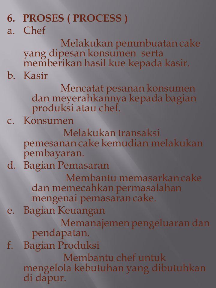 4. JALINAN ( INTERFACE ) a. Kasir Bagian Produksi Kertas Pesanan. b. Bagian Produksi (Chef)Kasir Cake, Kertas Pesanan. c. KasirKonsumen Cake, Kwitansi