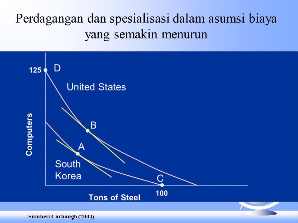 Sumber: Carbaugh (2004) Perdagangan dan spesialisasi dalam asumsi biaya yang semakin menurun