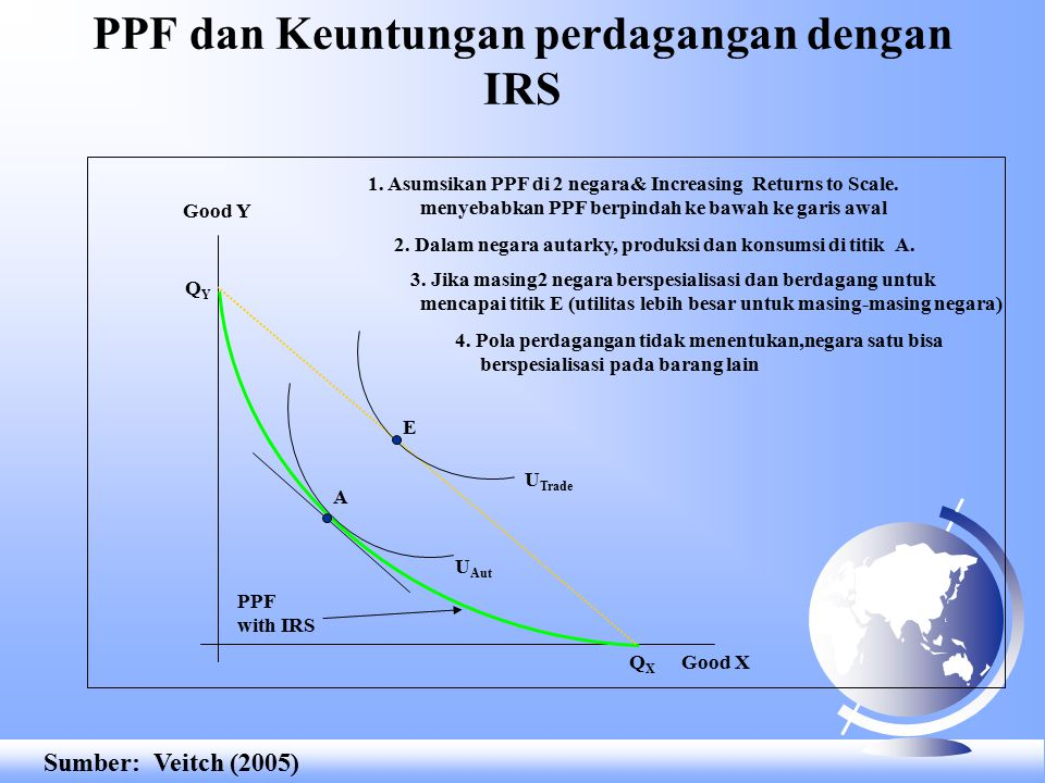 Strategi perdagangan dengan IRS Good Y PPF Good X QYQY QXQX E1E1 U 1 Trade E2E2 U 2 Trade Sumber: Veitch (2005)
