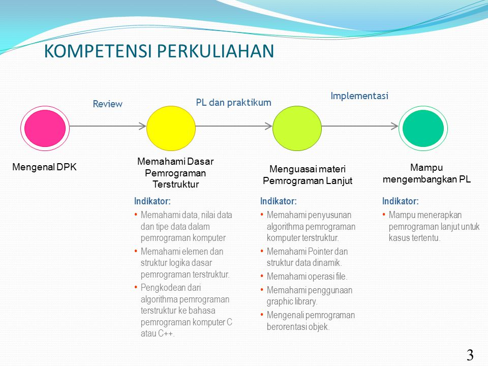 KOMPETENSI PERKULIAHAN 3 Mengenal DPK Memahami Dasar Pemrograman Terstruktur Review Menguasai materi Pemrograman Lanjut PL dan praktikum Mampu mengemb