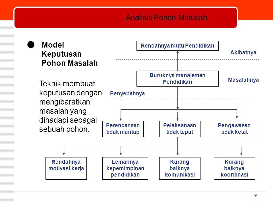 9 Model Keputusan Pohon Masalah Teknik membuat keputusan dengan mengibaratkan masalah yang dihadapi sebagai sebuah pohon. Rendahnya mutu Pendidikan Bu