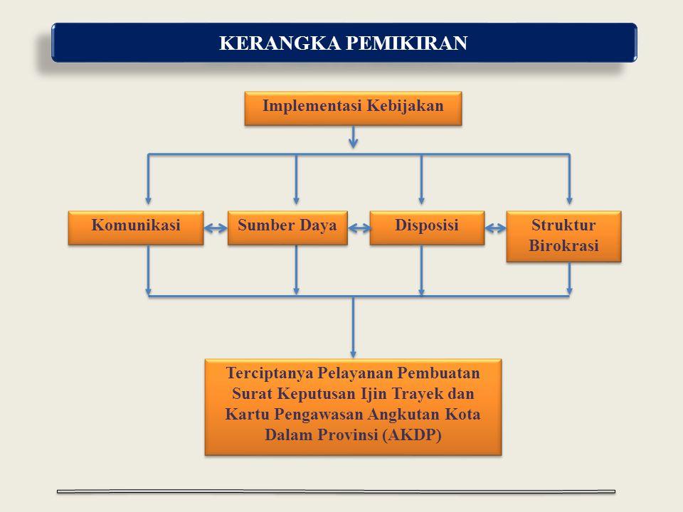 KERANGKA PEMIKIRAN Komunikasi Terciptanya Pelayanan Pembuatan Surat Keputusan Ijin Trayek dan Kartu Pengawasan Angkutan Kota Dalam Provinsi (AKDP) Sumber Daya Struktur Birokrasi Struktur Birokrasi Disposisi Implementasi Kebijakan