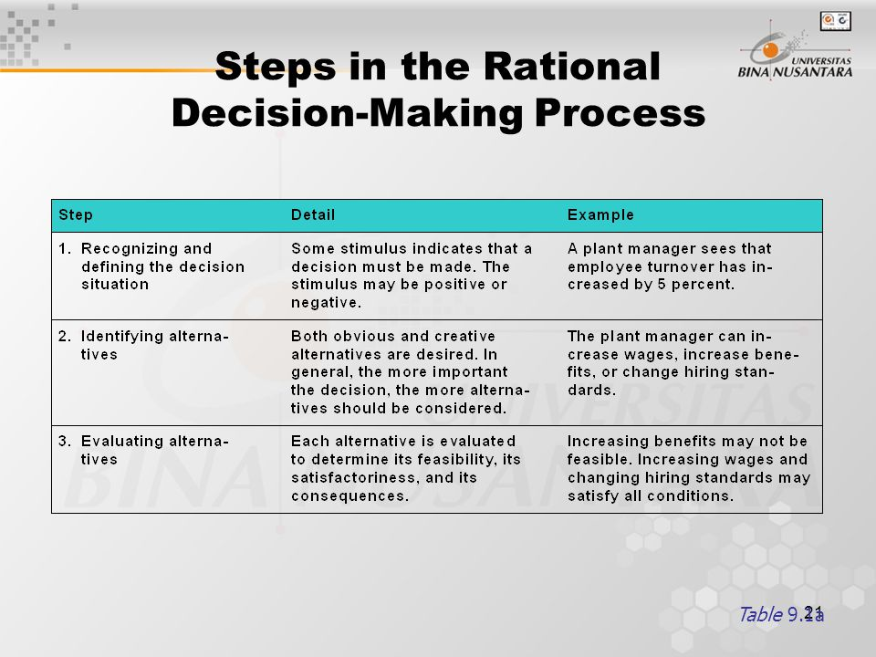 21 Steps in the Rational Decision-Making Process Table 9.1a