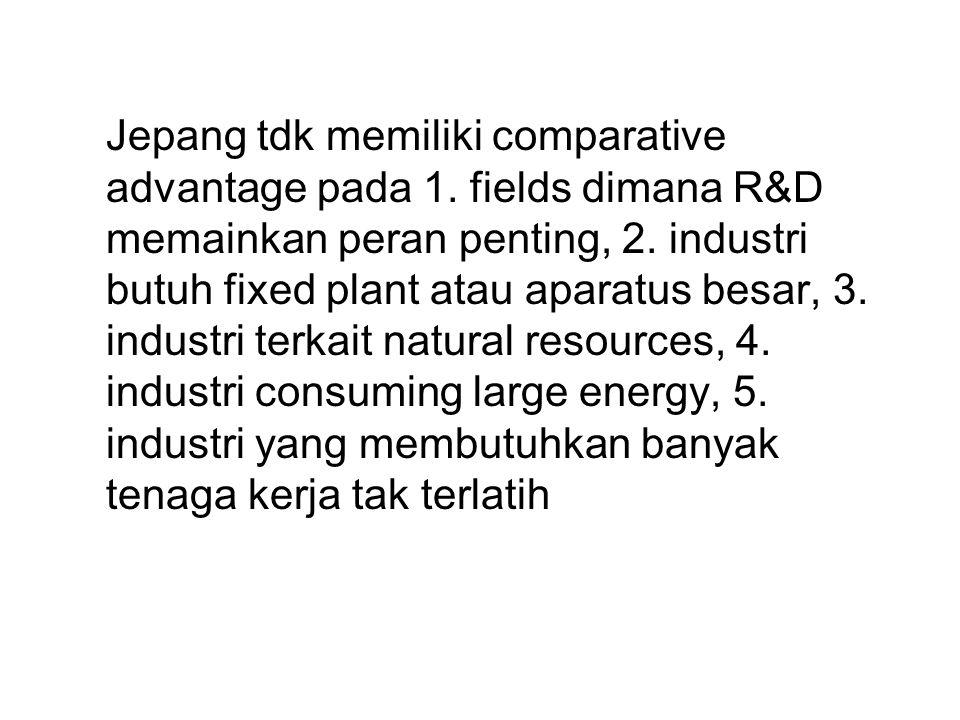 Jepang tdk memiliki comparative advantage pada 1. fields dimana R&D memainkan peran penting, 2. industri butuh fixed plant atau aparatus besar, 3. ind