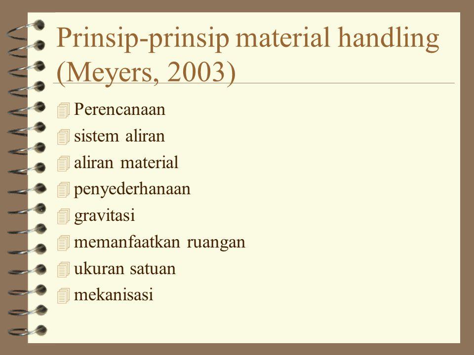 Prinsip-prinsip material handling (Meyers, 2003) 4 Perencanaan 4 sistem aliran 4 aliran material 4 penyederhanaan 4 gravitasi 4 memanfaatkan ruangan 4