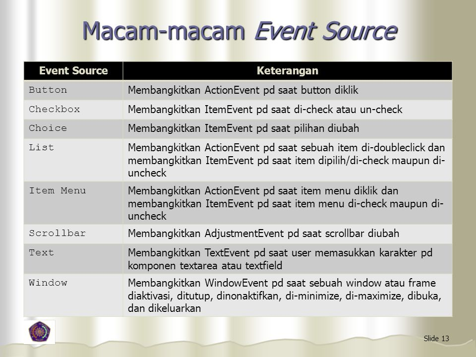 Slide 13 Macam-macam Event Source Event SourceKeterangan Button Membangkitkan ActionEvent pd saat button diklik Checkbox Membangkitkan ItemEvent pd sa