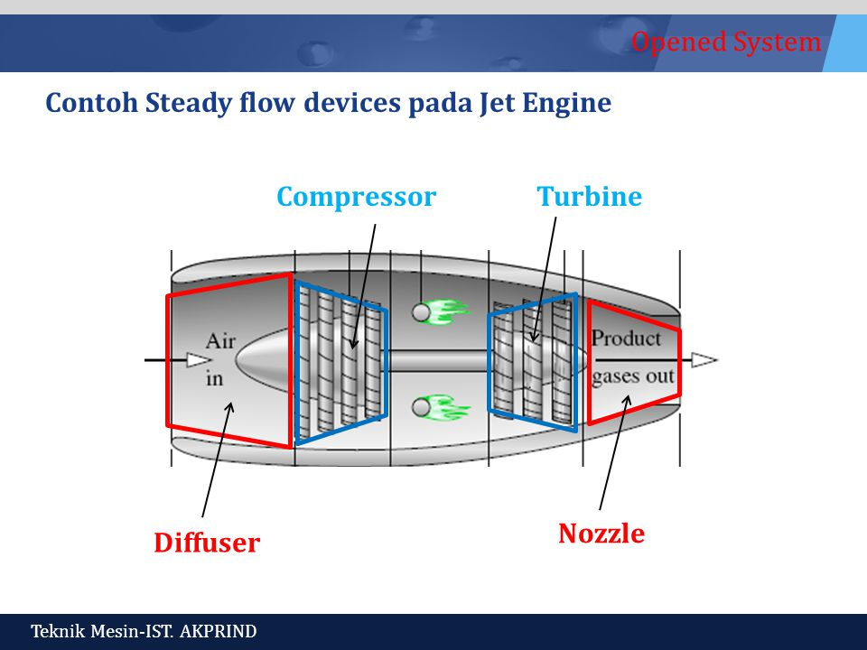 Opened System Teknik Mesin-IST. AKPRIND Contoh Steady flow devices pada Jet Engine Diffuser Nozzle CompressorTurbine