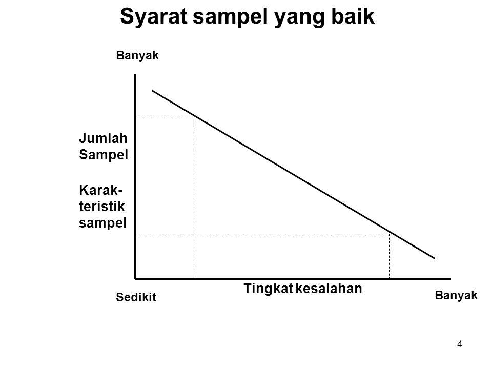 5 Ukuran Sampel 2.Derajat keseragamanan (homogenitas) 1.