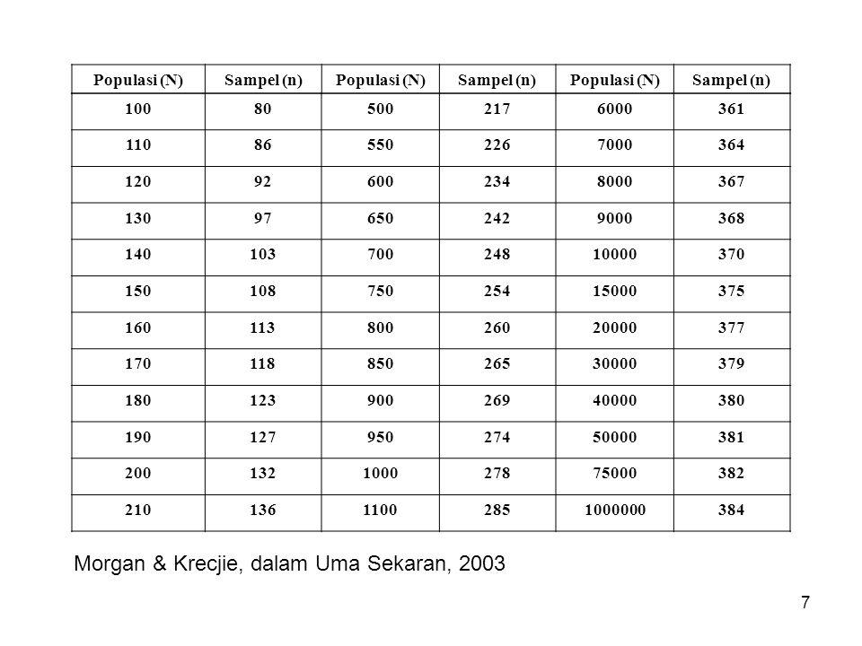 18 Sampel Wilayah Ketika peneliti dihadapkan pada situasi di mana unsur populasi tersebar di berbagai wilayah yang relatif saling berjauhan, maka cara pengambilan sampel wilayah dapat diterapkan.