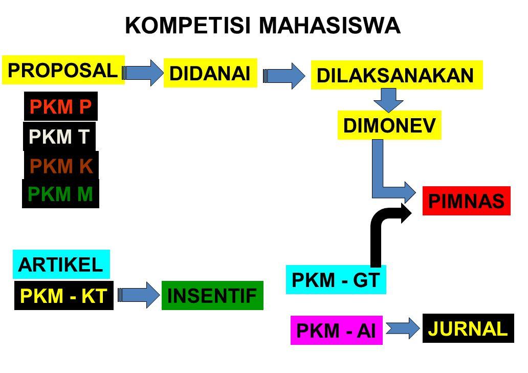 KOMPETISI MAHASISWA INSENTIF PROPOSAL PKM - AI PKM P PKM T PKM M PKM K PKM - GT ARTIKEL PKM - KT DIDANAI DILAKSANAKAN DIMONEV PIMNAS JURNAL