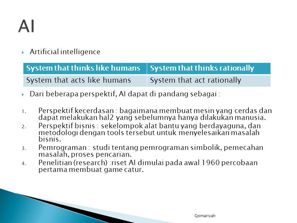  Artificial intelligence  Dari beberapa perspektif, AI dapat di pandang sebagai : 1.