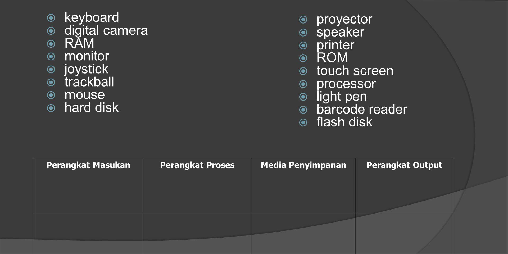  keyboard  digital camera  RAM  monitor  joystick  trackball  mouse  hard disk  proyector  speaker  printer  ROM  touch screen  processor  light pen  barcode reader  flash disk Perangkat MasukanPerangkat ProsesMedia PenyimpananPerangkat Output
