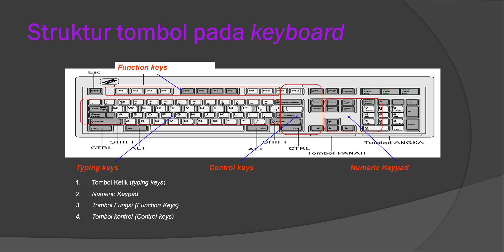 Struktur tombol pada keyboard Typing keysControl keysNumeric Keypad Function keys 1.Tombol Ketik (typing keys) 2.Numeric Keypad 3.Tombol Fungsi (Function Keys) 4.Tombol kontrol (Control keys)