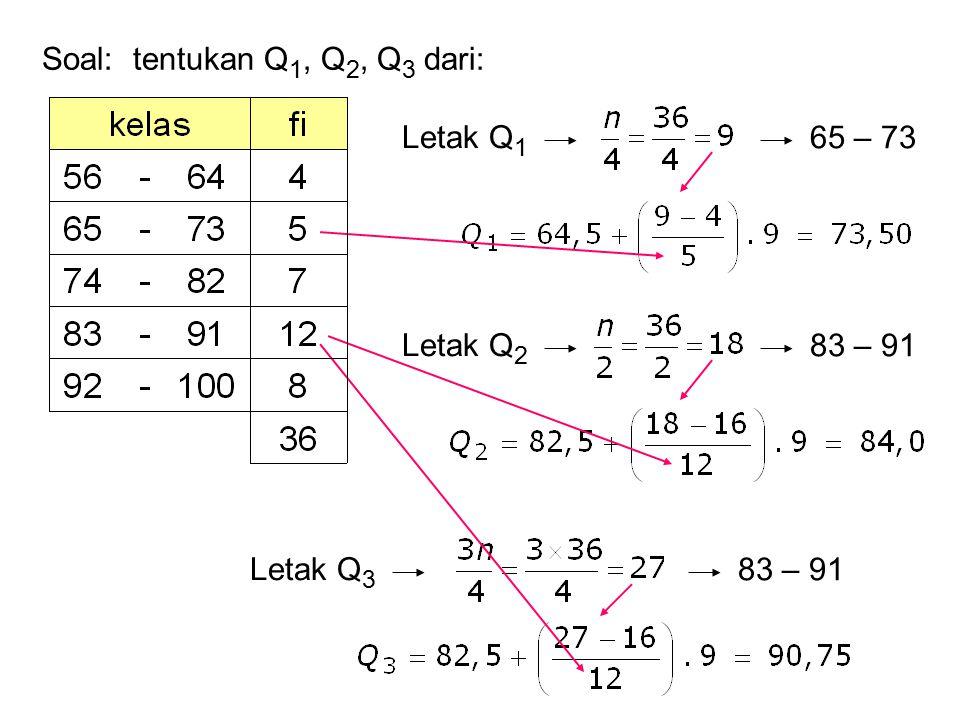 Soal: tentukan Q 1, Q 2, Q 3 dari: Letak Q 1 65 – 73 Letak Q 2 83 – 91 Letak Q 3 83 – 91
