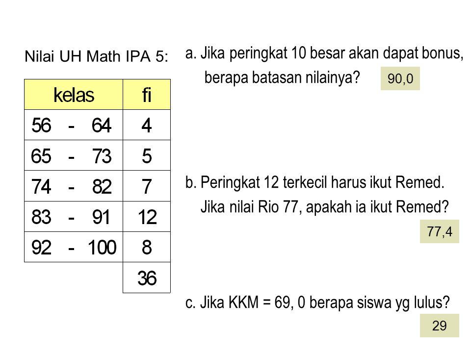 Nilai UH Math IPA 5: c. Jika KKM = 69, 0 berapa siswa yg lulus? a. Jika peringkat 10 besar akan dapat bonus, berapa batasan nilainya? b. Peringkat 12
