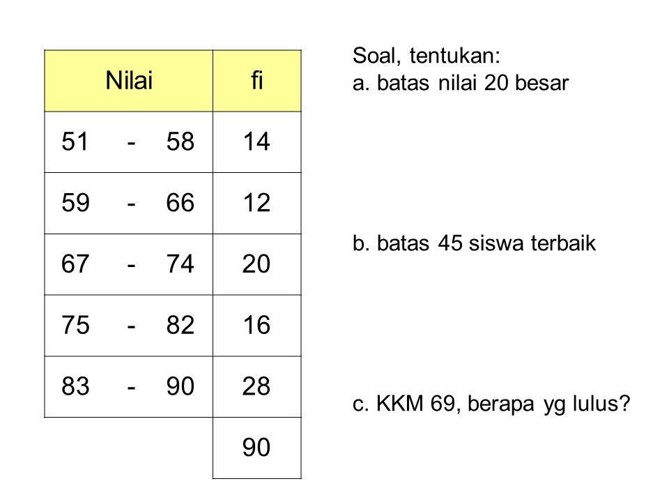 Nilaifi 51 -5814 59 -6612 67 -7420 75 -8216 83 -9028 90 Soal, tentukan: a. batas nilai 20 besar b. batas 45 siswa terbaik c. KKM 69, berapa yg lulus?