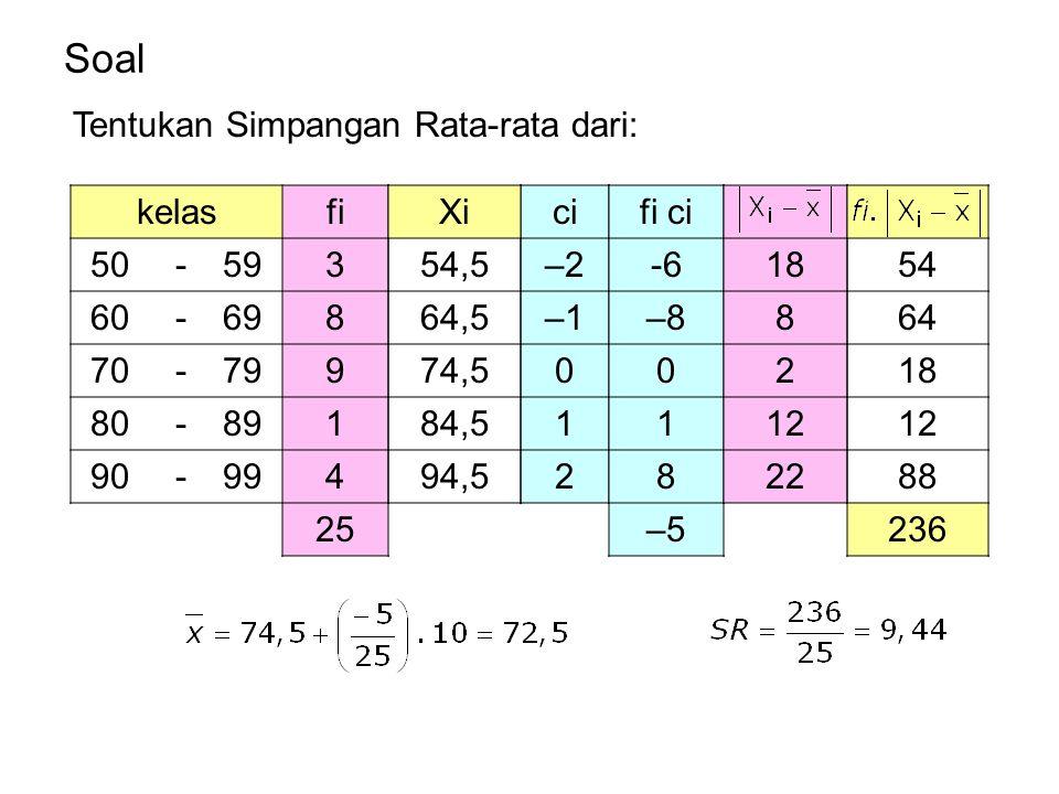 Soal kelasfi 50 -593 60 -698 70 -799 80 -891 90 -994 25 ci –2 –1 0 1 2 fi ci -6 –8 0 1 8 –5 Tentukan Simpangan Rata-rata dari: Xi 54,5 64,5 74,5 84,5