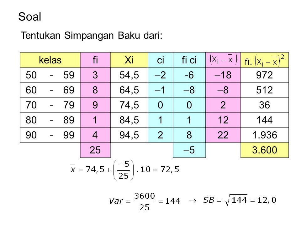Soal kelasfi 50 -593 60 -698 70 -799 80 -891 90 -994 25 ci –2 –1 0 1 2 fi ci -6 –8 0 1 8 –5 Tentukan Simpangan Baku dari: Xi 54,5 64,5 74,5 84,5 94,5