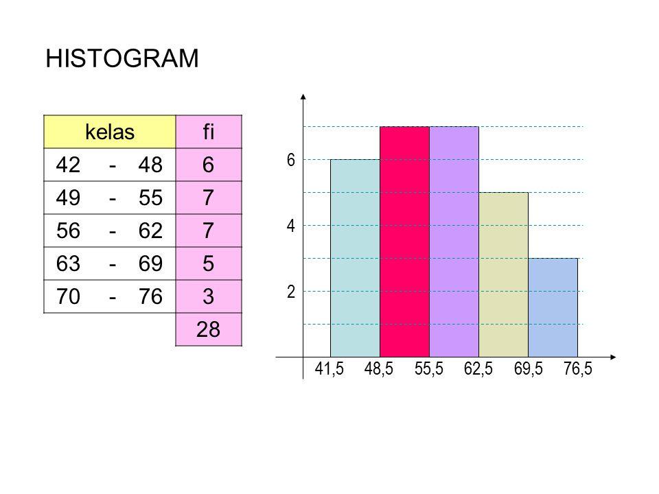HISTOGRAM kelasfi 42 -486 49 -557 56 -627 63 -695 70 -763 28 2 4 6 41,5 48,5 55,5 62,5 69,5 76,5
