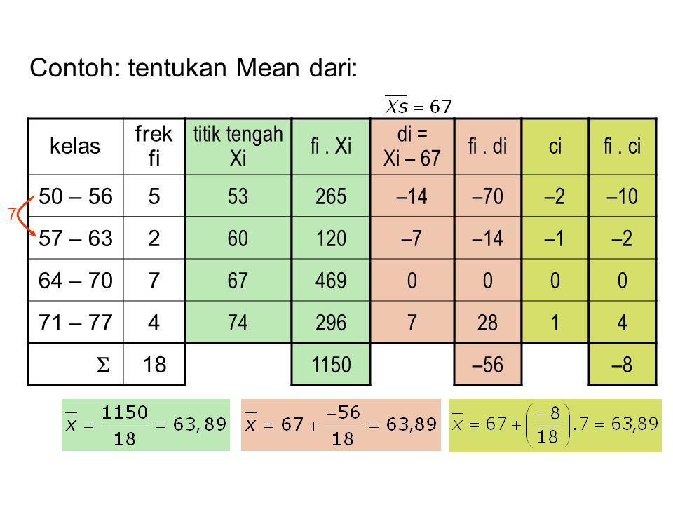Contoh: tentukan Mean dari: kelas frek fi 50 – 565 57 – 632 64 – 707 71 – 774  18 titik tengah Xi 53 60 67 74 fi. Xi 265 120 469 296 1150 fi. di –70