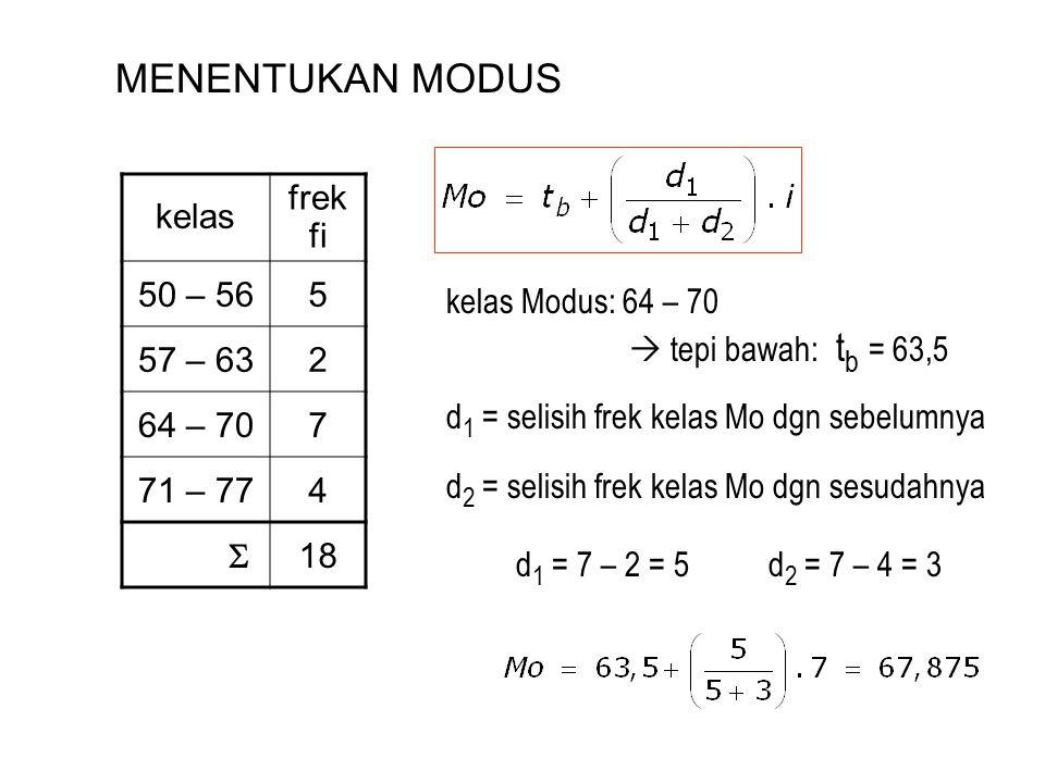 MENENTUKAN MODUS kelas frek fi 50 – 565 57 – 632 64 – 707 71 – 774  18 kelas Modus: 64 – 70  tepi bawah: t b = 63,5 d 1 = selisih frek kelas Mo dgn