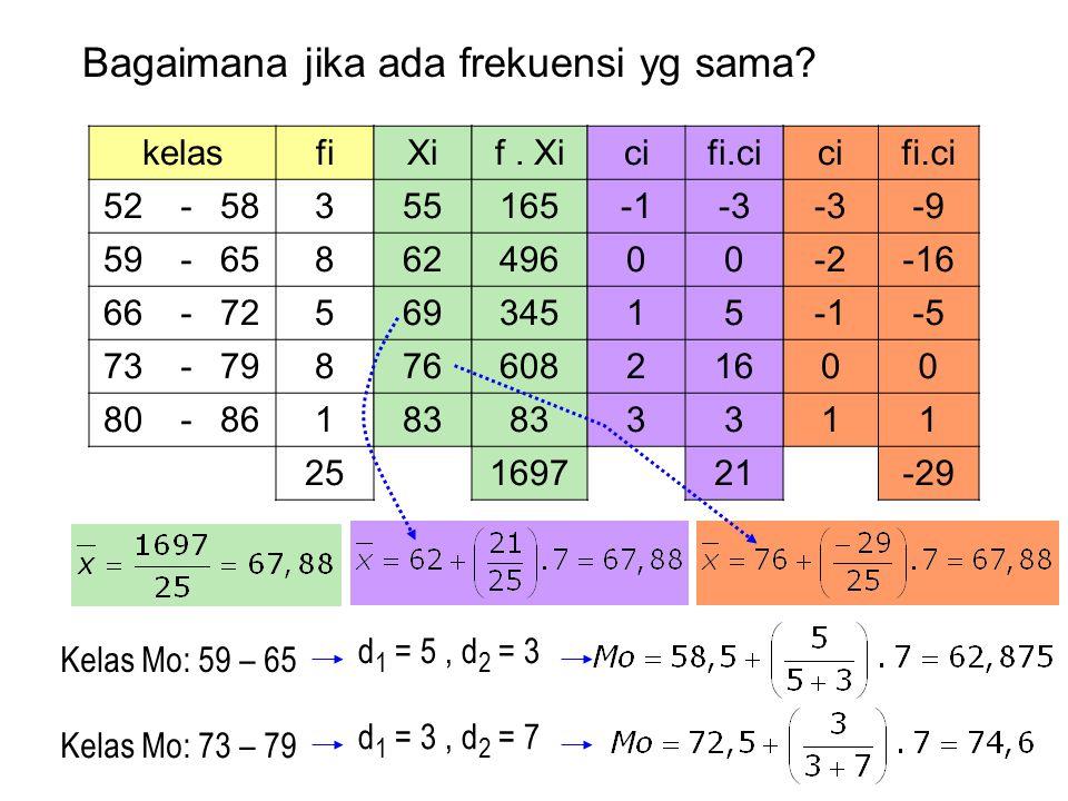 Soal: buatlah tabel distribusi frekuensi dari: 4 8 12 52,5 60,5 68,5 76,5 84,5 92,5 Latihan soal, dari buku Mandiri