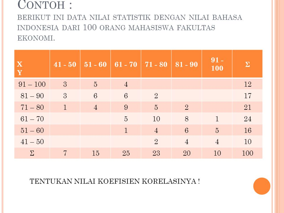 C ONTOH : BERIKUT INI DATA NILAI STATISTIK DENGAN NILAI BAHASA INDONESIA DARI 100 ORANG MAHASISWA FAKULTAS EKONOMI. XY XY 41 - 5051 - 6061 - 7071 - 80
