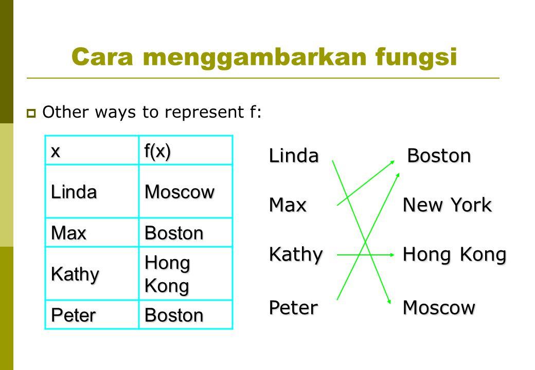 Cara menggambarkan fungsi  Other ways to represent f: xf(x) LindaMoscow MaxBoston Kathy Hong Kong PeterBoston LindaMax Kathy PeterBoston New York Hong Kong Moscow