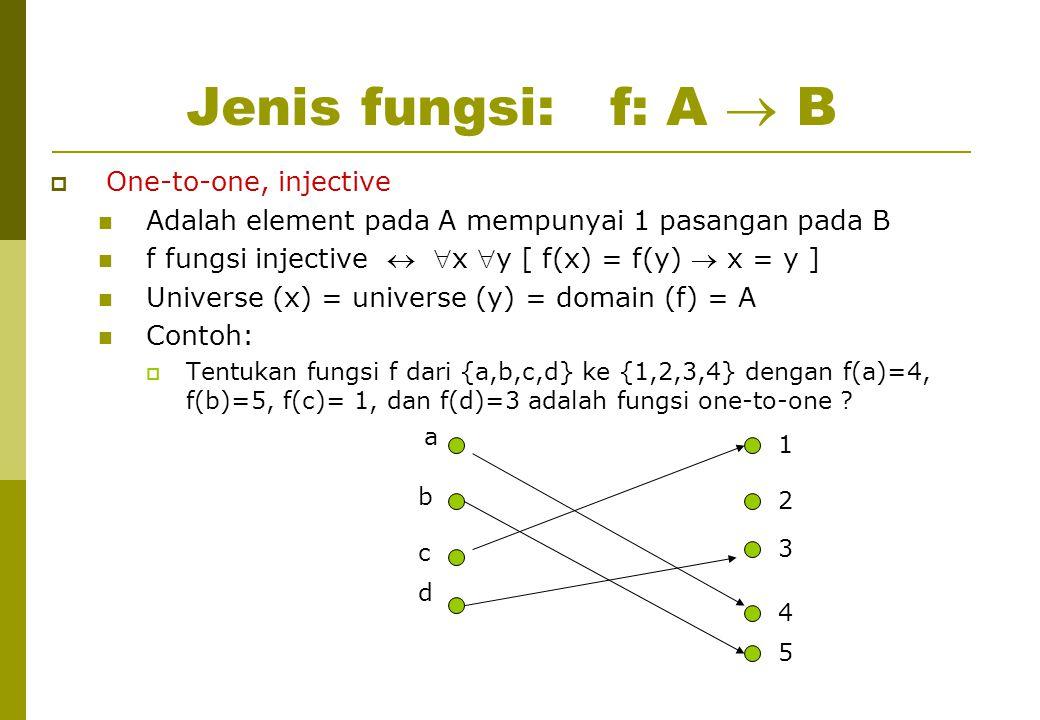Jenis fungsi: f: A  B  One-to-one, injective Adalah element pada A mempunyai 1 pasangan pada B f fungsi injective  x y [ f(x) = f(y)  x = y ] Universe (x) = universe (y) = domain (f) = A Contoh:  Tentukan fungsi f dari {a,b,c,d} ke {1,2,3,4} dengan f(a)=4, f(b)=5, f(c)= 1, dan f(d)=3 adalah fungsi one-to-one .