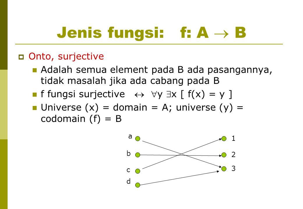 Jenis fungsi: f: A  B  Onto, surjective Adalah semua element pada B ada pasangannya, tidak masalah jika ada cabang pada B f fungsi surjective  y x [ f(x) = y ] Universe (x) = domain = A; universe (y) = codomain (f) = B a 1 b c d 3 2