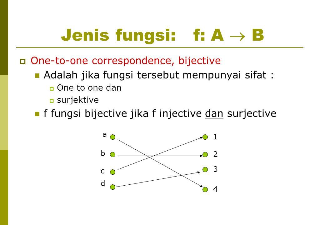 Jenis fungsi: f: A  B  One-to-one correspondence, bijective Adalah jika fungsi tersebut mempunyai sifat :  One to one dan  surjektive f fungsi bijective jika f injective dan surjective a 1 b c d 4 3 2