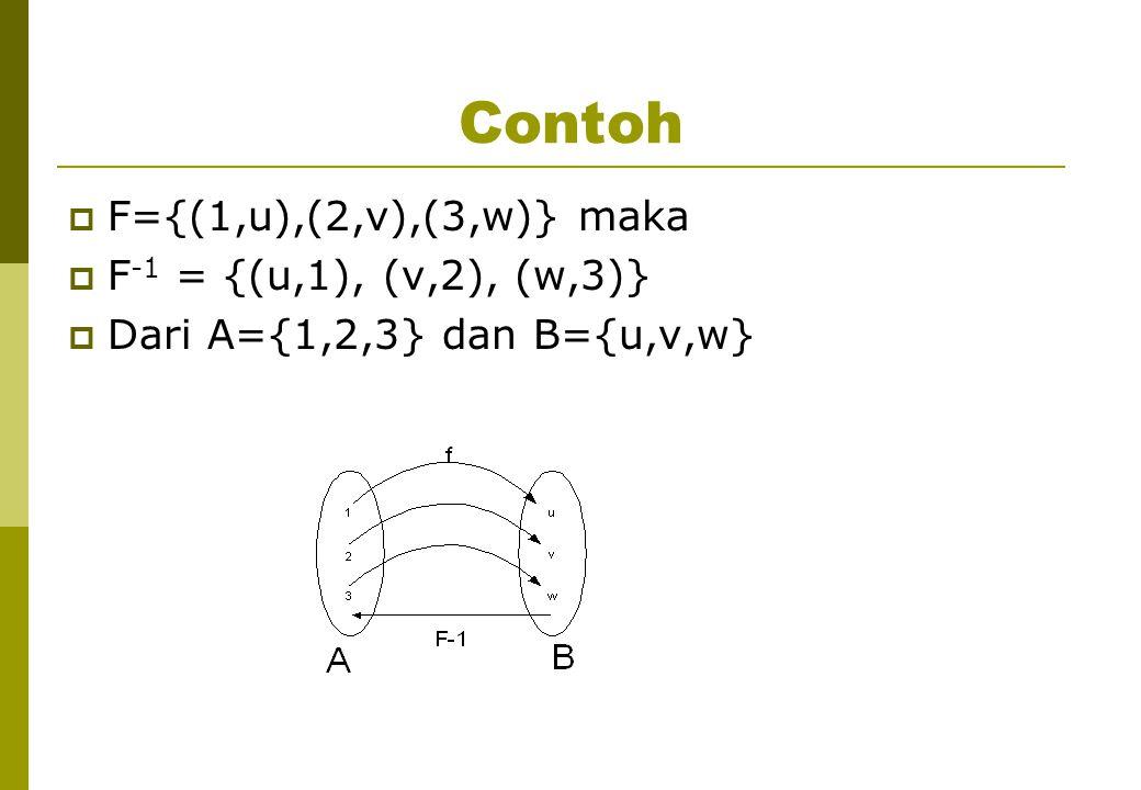 Contoh  F={(1,u),(2,v),(3,w)} maka  F -1 = {(u,1), (v,2), (w,3)}  Dari A={1,2,3} dan B={u,v,w}