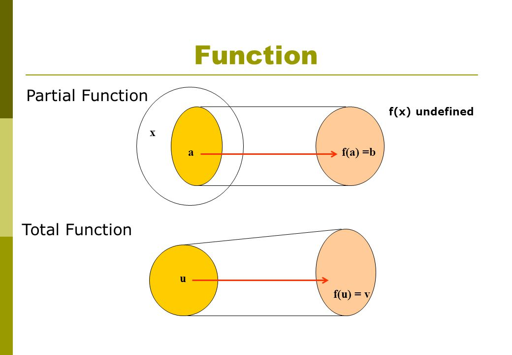 af(a) =b x f(x) undefined u f(u) = v Total Function Partial Function Function