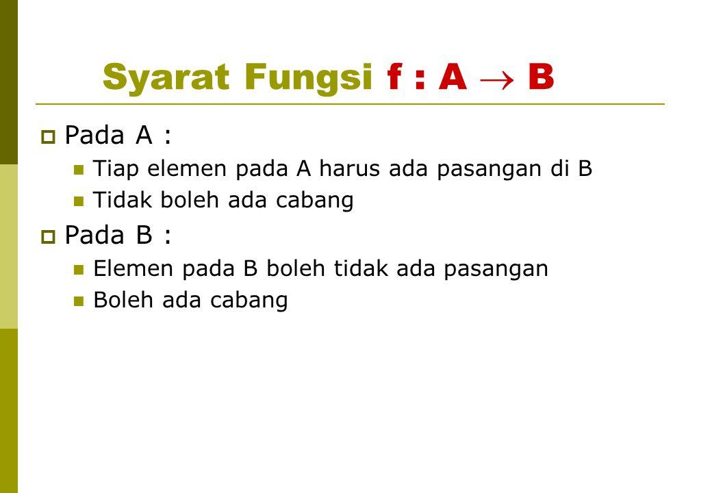 Syarat Fungsi f : A  B  Pada A : Tiap elemen pada A harus ada pasangan di B Tidak boleh ada cabang  Pada B : Elemen pada B boleh tidak ada pasangan
