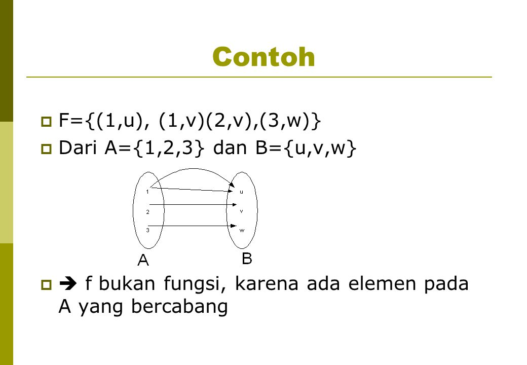 Contoh  F={(1,u),(2,u),(3,v)}  Dari A={1,2,3} dan B={u,v,w}   f adalah fungsi