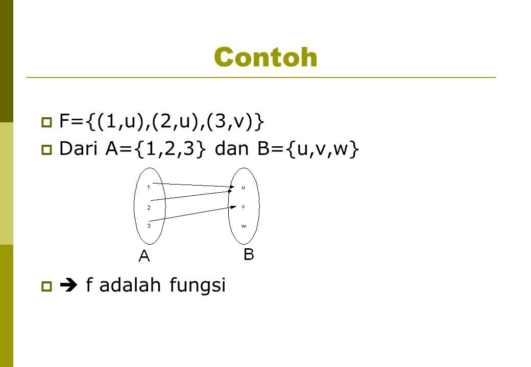Terminologi: f: A  B  Fungsi f memetakan (maps) A ke B  A = domain dari fungsi f, B = codomain dari fungsi f  f(a) = b, b disebut image (bayangan) dari a, a disebut pre-image dari b  Himpunan bagian dari B yang berisi semua bayangan disebut range dari fungsi f