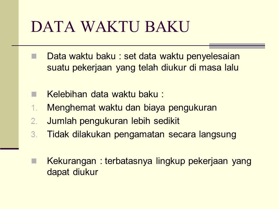 DATA WAKTU BAKU Data waktu baku : set data waktu penyelesaian suatu pekerjaan yang telah diukur di masa lalu Kelebihan data waktu baku : 1. Menghemat