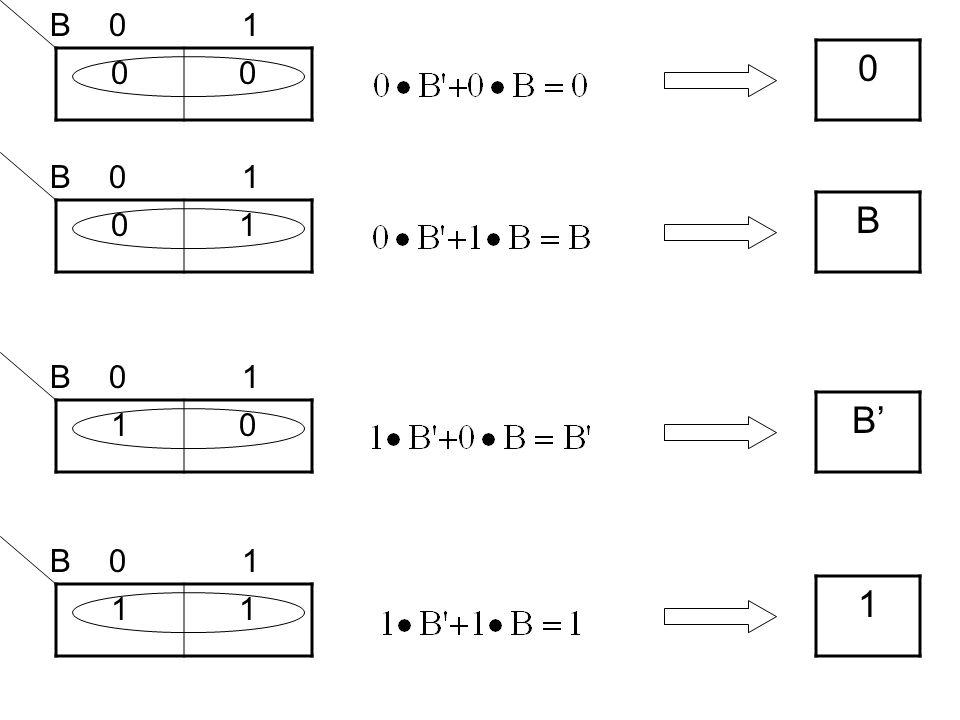 F(A,B,C)=∑m(2,5,6,7) 0001 0111 BCBC A 00 01 11 10 0101 0C' C1 0 CC + C' B A 0 1 0101 0101 f(A,B,C) = AC + BC' B A